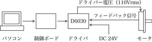 モータとの接続方法2:制御ボードを利用した簡易動作
