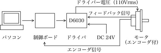 モータとの接続方法3:エンコーダ信号による速度制御・位置制御