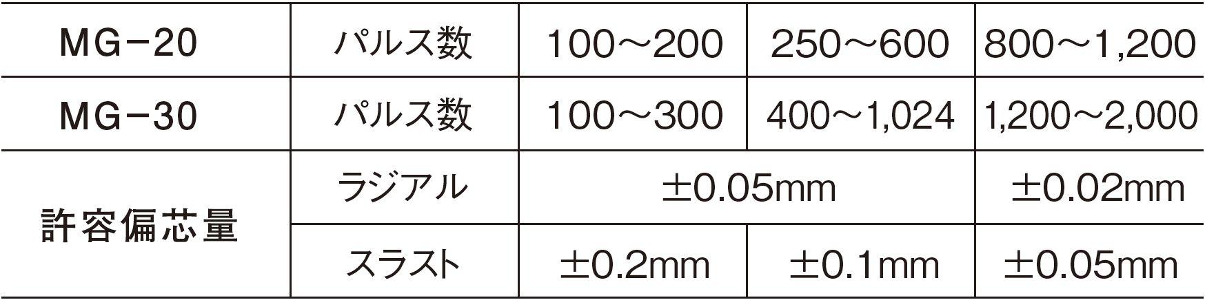 MG-20シリーズ